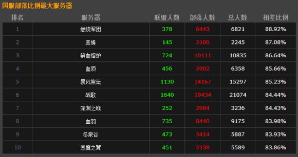 第六次人口普查_wow服务器人口普查