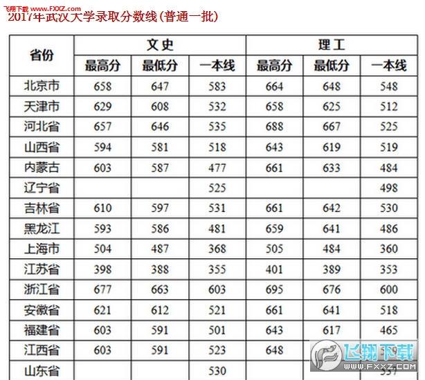 017武汉大学录取分数线 图片预览
