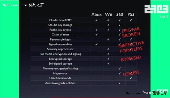 PS3私有密钥遭破译 系统彻底告破