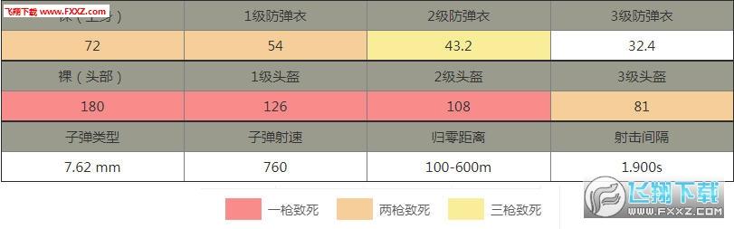 刺激战场为什么98k这么热门 刺激战场98k详细介绍