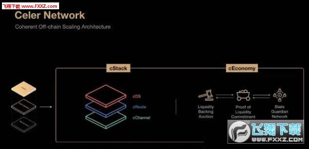 CelerX电子竞技区块链app官方版1.0截图2