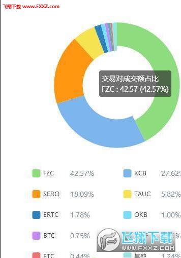 WFC区块链app虚拟货币版1.0截图2