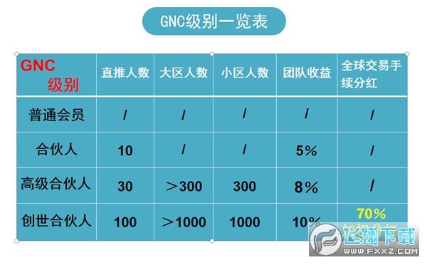 GNC区块链官方排线入口app