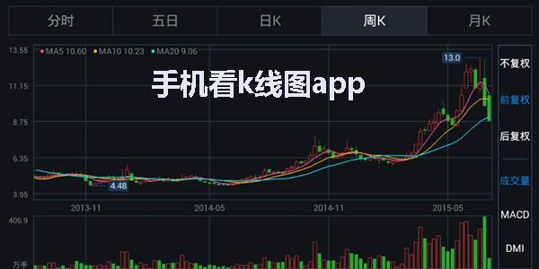 看k线软件推荐_看k线图炒股软件_手机看k线app