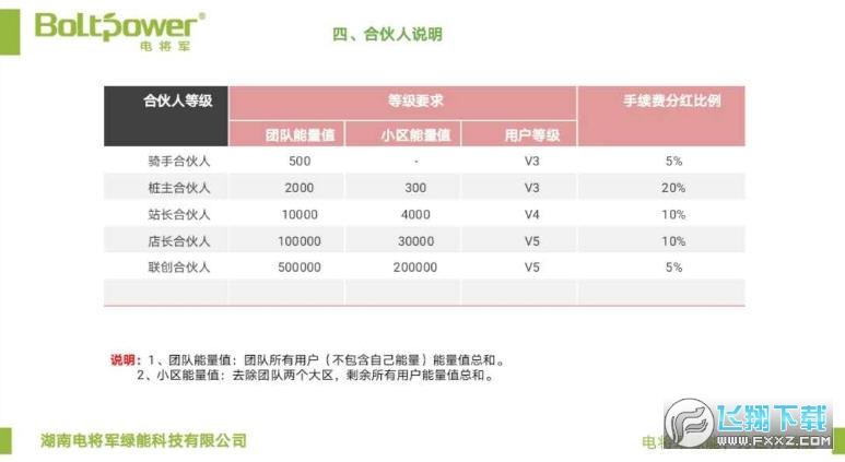电将军绿能科技赚钱appv1.1.0官网版截图0