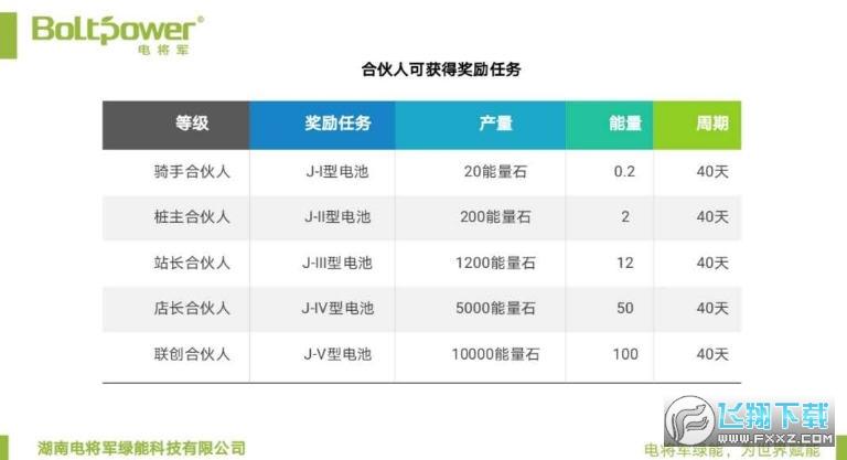 电将军绿能科技赚钱appv1.1.0官网版截图1